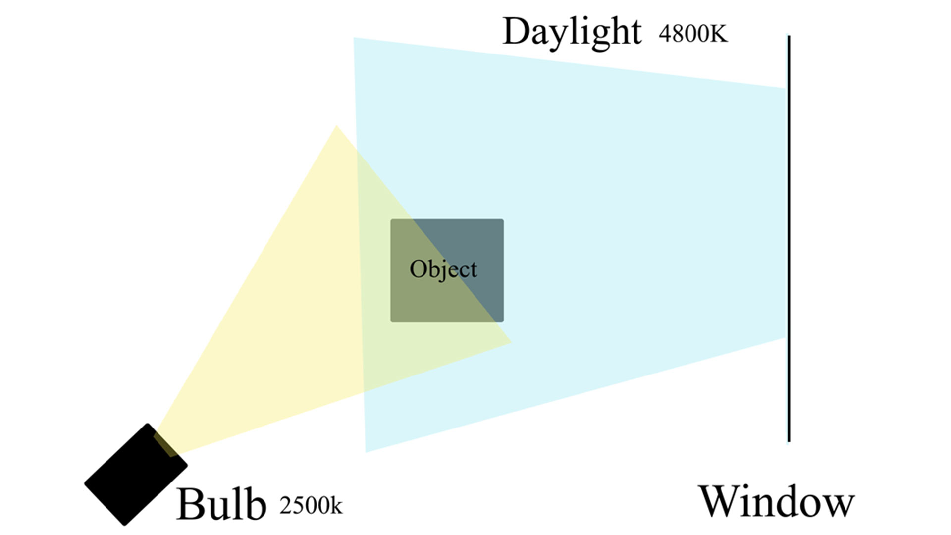 Various types of light mixing cannot be suit